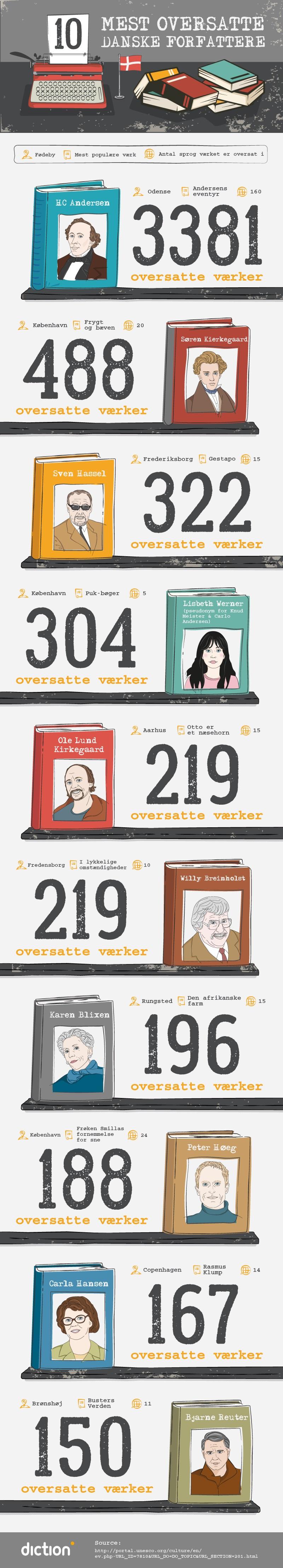 10 mest oversatte danske forfattere